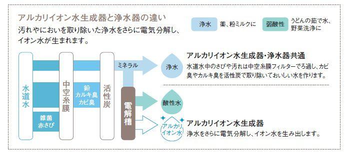 アルカリイオン水生成器と浄水器の違い