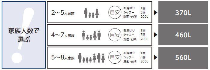 家族人数で選ぶ