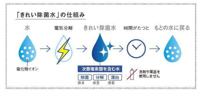 キレイ除菌水の仕組み