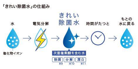きれい除菌水の仕組み