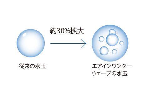 空気を含ませて水玉を大粒化