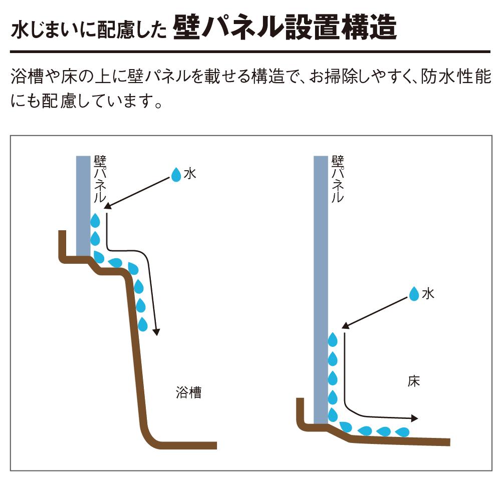 壁パネル設置構造