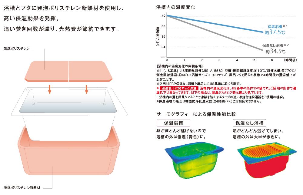 浴槽とフタに発泡ポリスチレン断熱材を使用し、高い保温効果を発揮