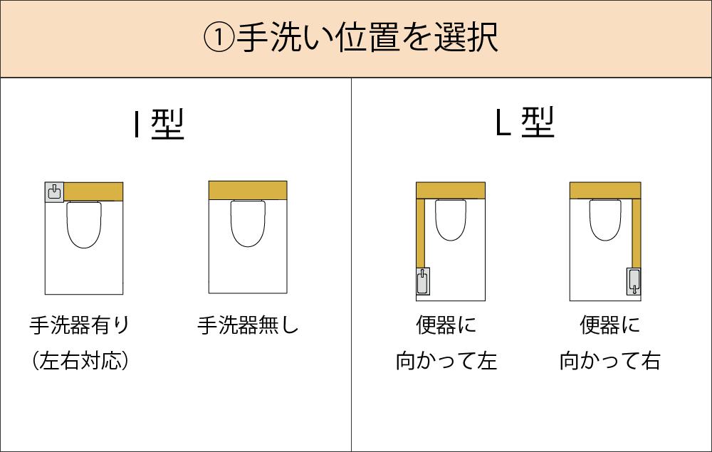 手洗い器の位置を選択